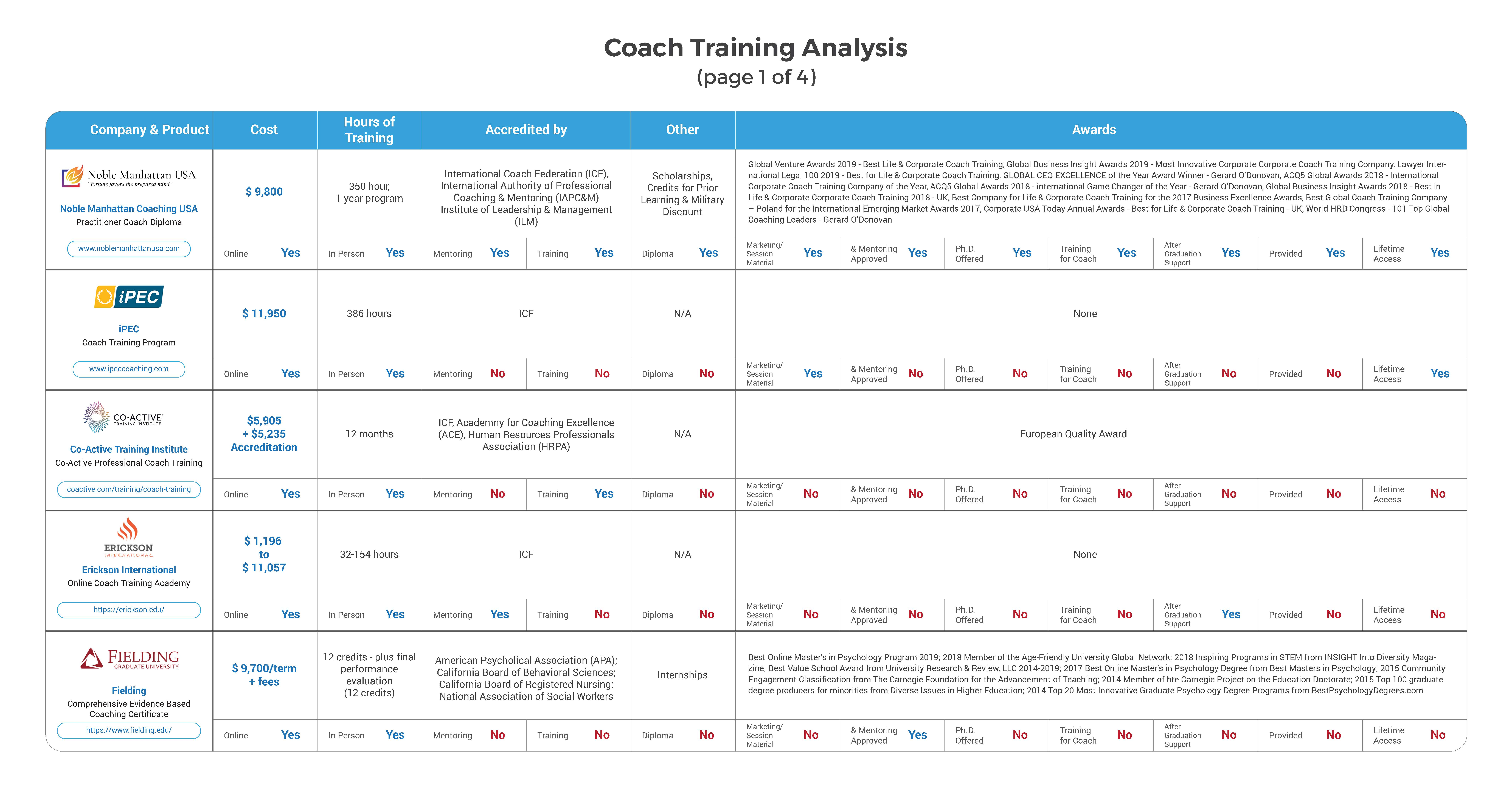 cost of coach training