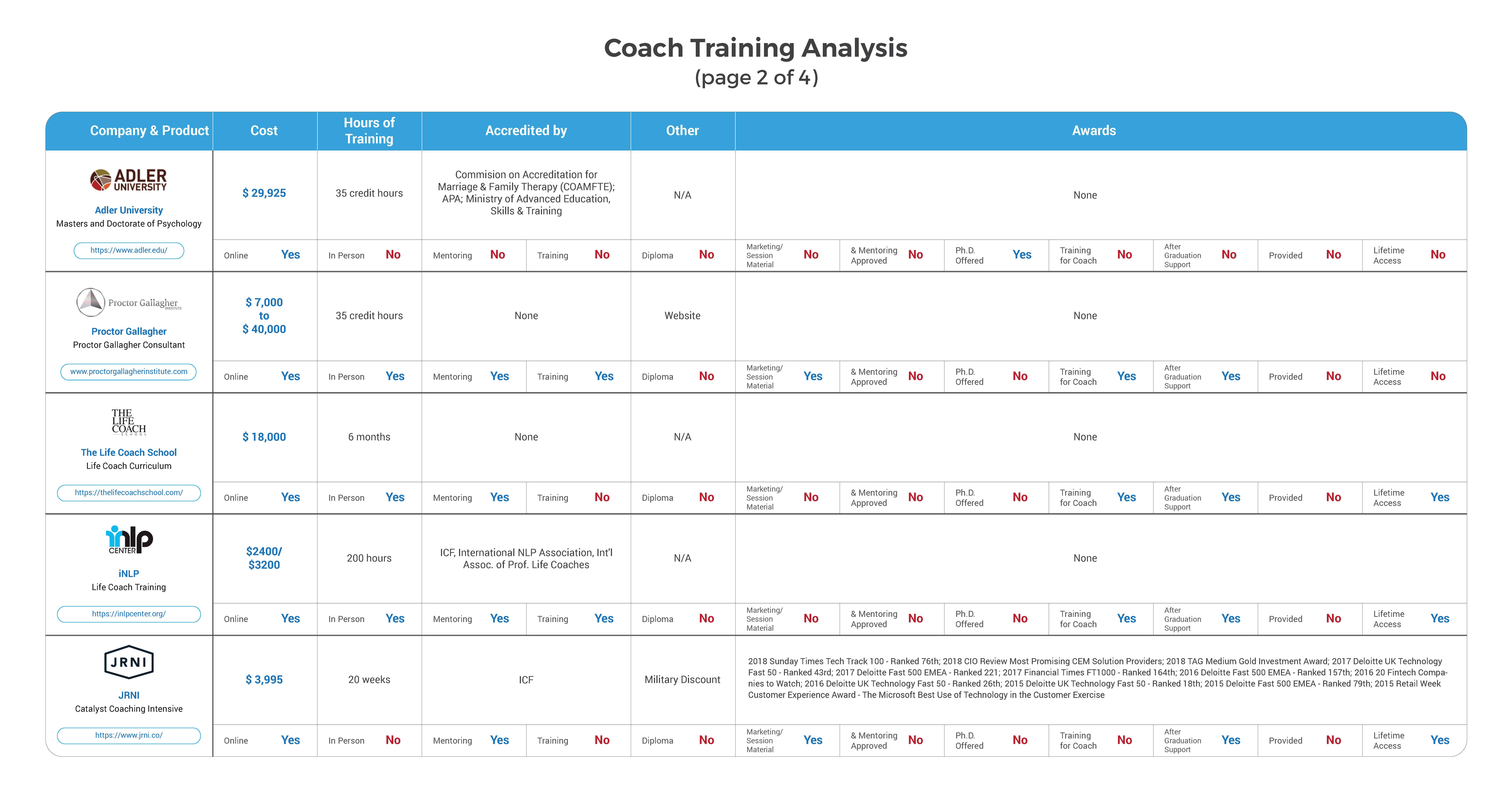 Comparison analysis of coach training courses and programs by some of the leading coaching companies