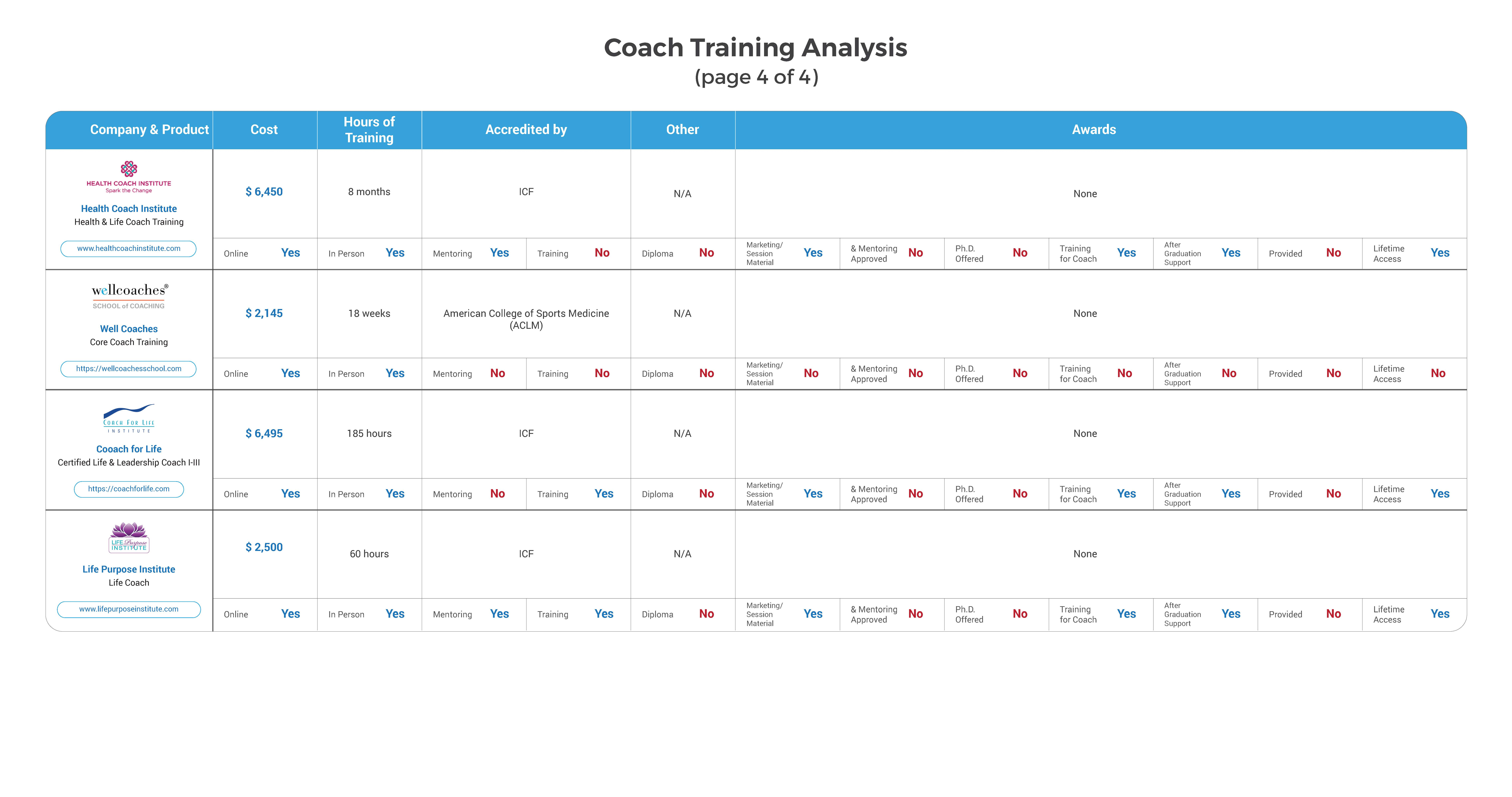 Best value with Noble Manhattan Coaching